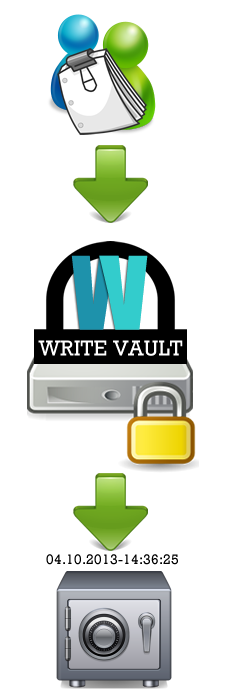 InfoGraphic: How WriteVault.com works